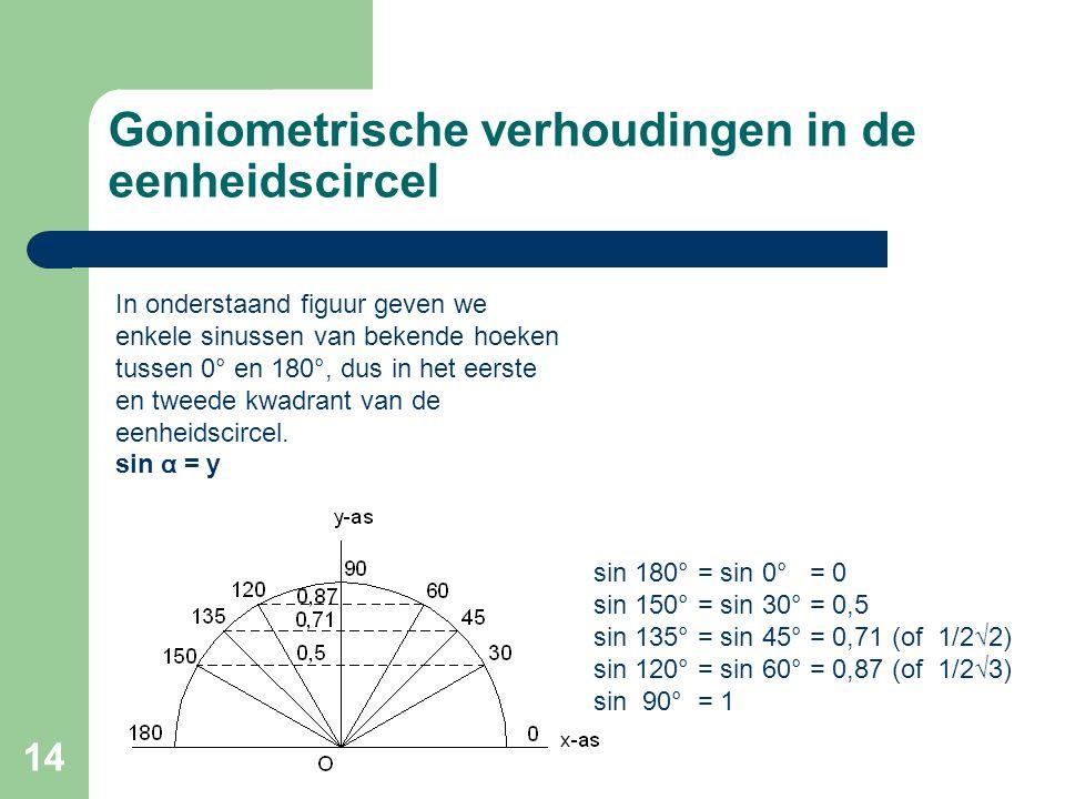 14 Goniometrische verhoudingen in de eenheidscircel In onderstaand figuur geven we enkele sinussen van bekende hoeken tussen 0° en 180°, dus in het ee