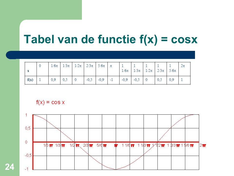 24 Tabel van de functie f(x) = cosx x 01/6π1/3π1/2π2/3π5/6ππ1 1/6π 1 1/3π 1 1/2π 1 2/3π 1 5/6π 2π f(x)10,90,50-0,5-0,9-0,9-0,500,50,91