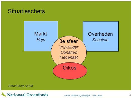 nieuwe financieringsconcepten voor natuur 2 Overheden Subsidie Markt Prijs 3e sfeer Vrijwilliger Donaties Mecenaat Situatieschets Oikos Bron:Klamer 2005