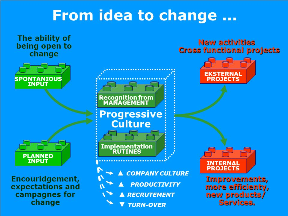 SPONTANIOUS INPUT PLANNED INPUT EKSTERNAL PROJECTS INTERNAL PROJECTS Recognition from MANAGEMENT Implementation RUTINES Progressive Culture From idea to change...
