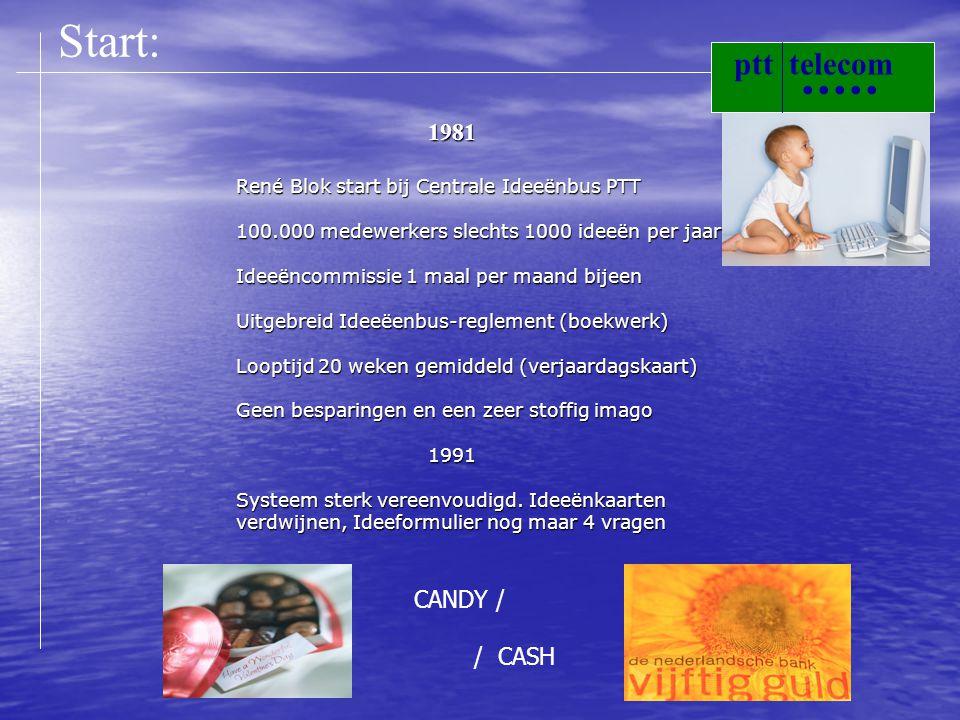 1981 René Blok start bij Centrale Ideeënbus PTT 100.000 medewerkers slechts 1000 ideeën per jaar Ideeëncommissie 1 maal per maand bijeen Uitgebreid Ideeëenbus-reglement (boekwerk) Looptijd 20 weken gemiddeld (verjaardagskaart) Geen besparingen en een zeer stoffig imago 1991 Systeem sterk vereenvoudigd.