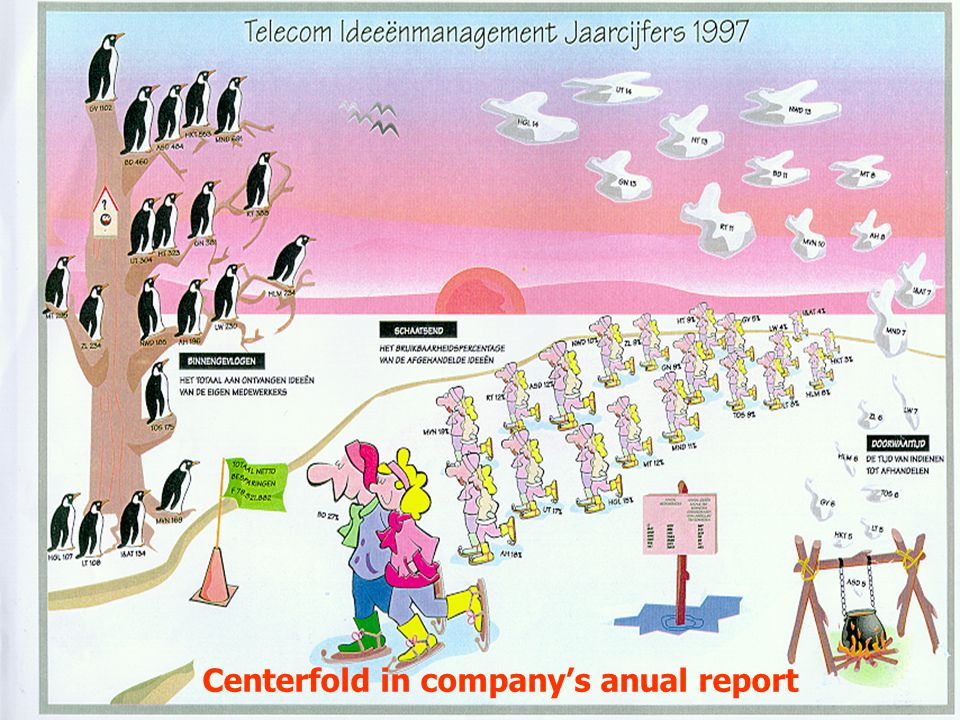 Centerfold in company's anual report