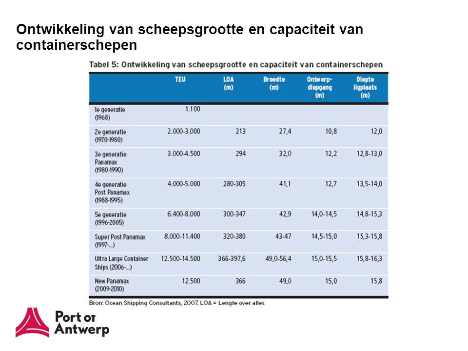 Ontwikkeling van scheepsgrootte en capaciteit van containerschepen