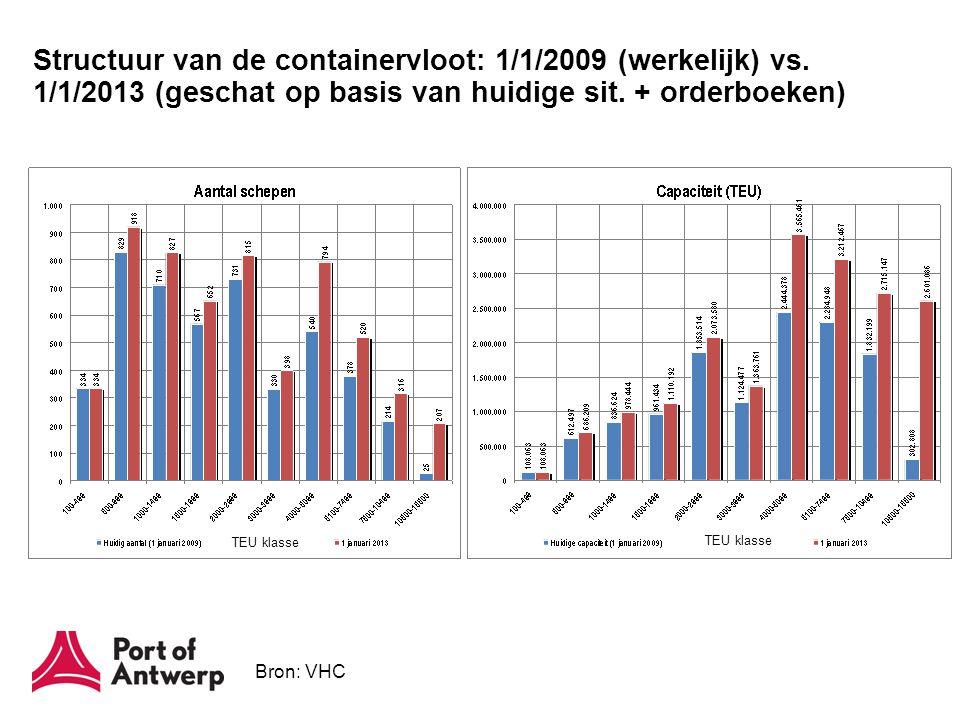 Structuur van de containervloot: 1/1/2009 (werkelijk) vs. 1/1/2013 (geschat op basis van huidige sit. + orderboeken) Bron: VHC TEU klasse