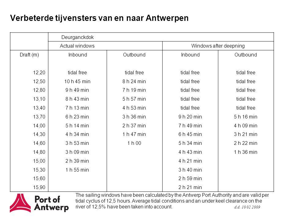 Verbeterde tijvensters van en naar Antwerpen The sailing windows have been calculated by the Antwerp Port Authority and are valid per tidal cyclus of 12,5 hours.