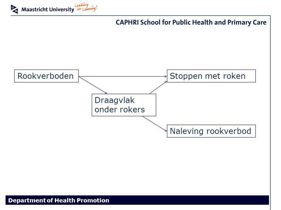 Department of Health Promotion RookverbodenStoppen met roken Naleving rookverbod Draagvlak onder rokers