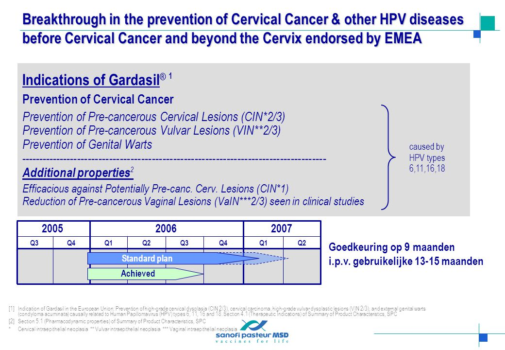 Indications of Gardasil ® 1 Prevention of Cervical Cancer Prevention of Pre-cancerous Cervical Lesions (CIN*2/3) Prevention of Pre-cancerous Vulvar Lesions (VIN**2/3) Prevention of Genital Warts -------------------------------------------------------------------------------------- Additional properties 2 Efficacious against Potentially Pre-canc.