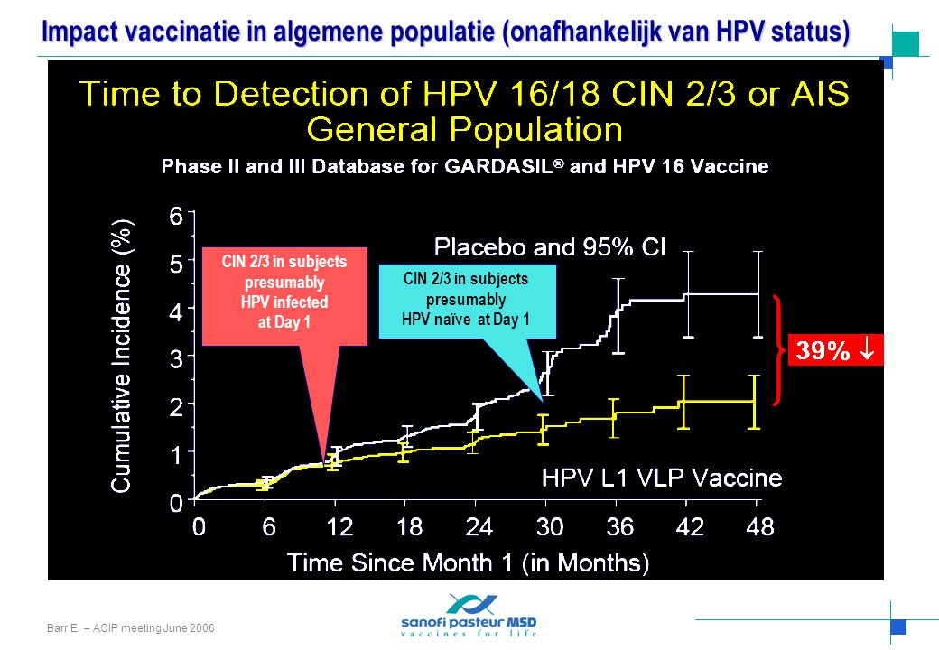 Impact vaccinatie in algemene populatie (onafhankelijk van HPV status) CIN 2/3 in subjects presumably HPV infected at Day 1 CIN 2/3 in subjects presum