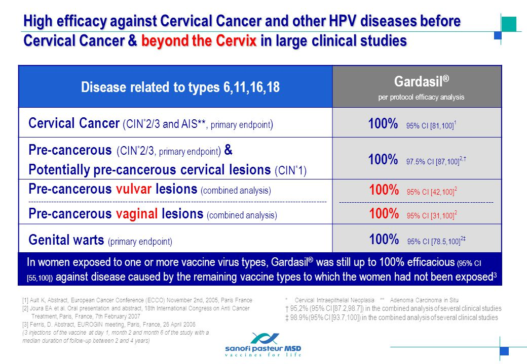 High efficacy against Cervical Cancer and other HPV diseases before Cervical Cancer & beyond the Cervix in large clinical studies Disease related to types 6,11,16,18 Gardasil ® per protocol efficacy analysis Cervical Cancer (CIN * 2/3 and AIS**, primary endpoint ) 100% 95% CI [81,100] 1 Pre-cancerous (CIN * 2/3, primary endpoint ) & Potentially pre-cancerous cervical lesions (CIN * 1) 100% 97.5% CI [87,100] 2,† Pre-cancerous vulvar lesions (combined analysis) ------------------------------------------------------------------------------------------------------------------- Pre-cancerous vaginal lesions (combined analysis) 100% 95% CI [42,100] 2 ------------------------------------------------------------ 100% 95% CI [31,100] 2 Genital warts (primary endpoint) 100% 95% CI [78.5,100] 2‡ [1] Ault K, Abstract, European Cancer Conference (ECCO) November 2nd, 2005, Paris France [2] Joura EA et al.