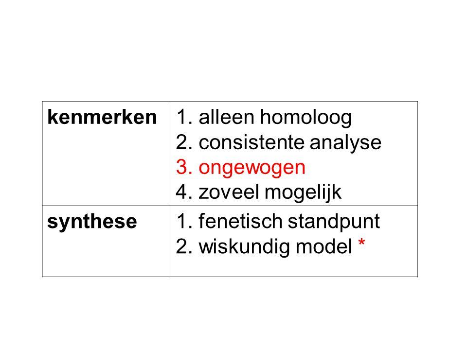 kenmerken1. alleen homoloog 2. consistente analyse 3. ongewogen 4. zoveel mogelijk synthese1. fenetisch standpunt 2. wiskundig model *