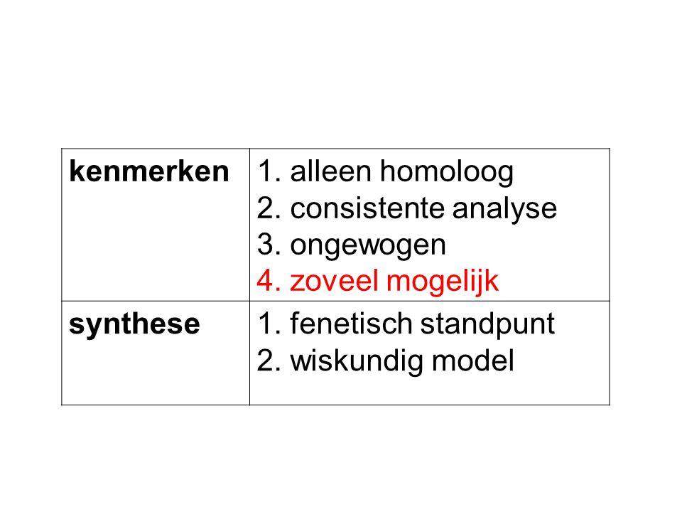kenmerken1. alleen homoloog 2. consistente analyse 3. ongewogen 4. zoveel mogelijk synthese1. fenetisch standpunt 2. wiskundig model