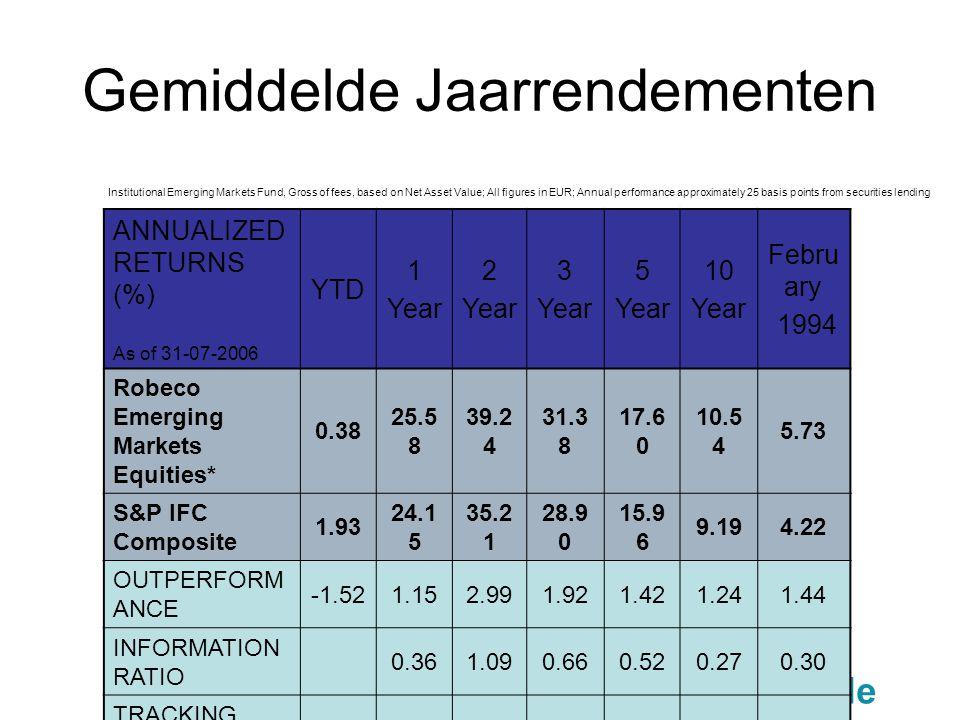 Gemiddelde Jaarrendementen Institutional Emerging Markets Fund, Gross of fees, based on Net Asset Value; All figures in EUR; Annual performance approx