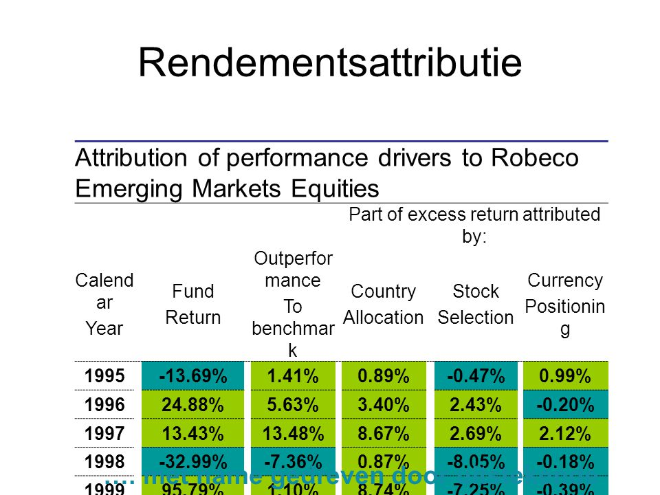 Rendementsattributie Attribution of performance drivers to Robeco Emerging Markets Equities Part of excess return attributed by: Calend ar Year Fund R