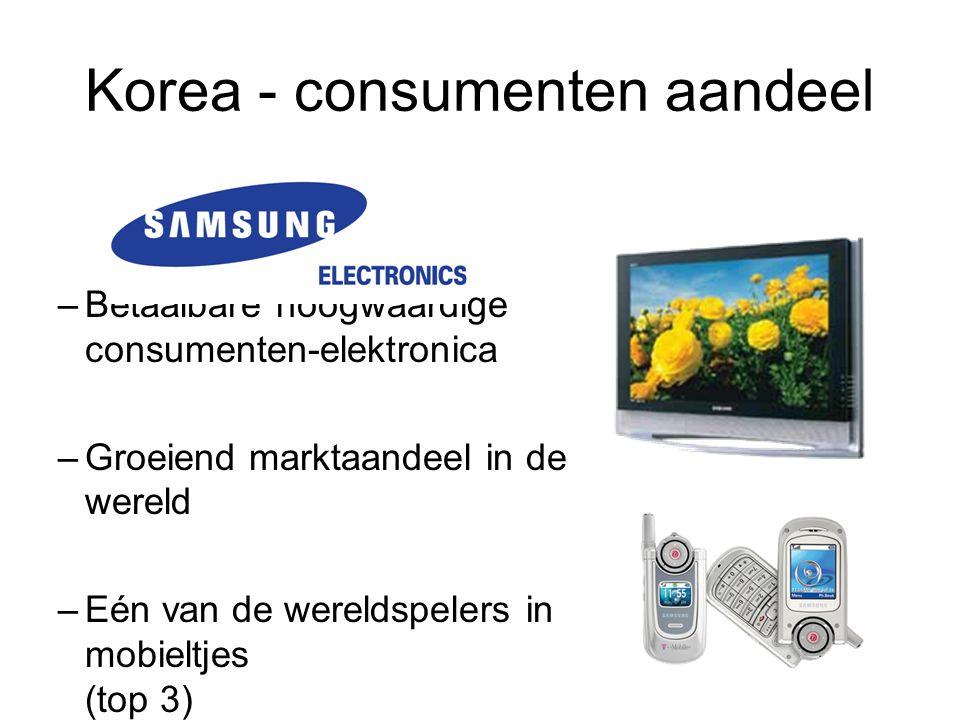 Korea - consumenten aandeel –Betaalbare hoogwaardige consumenten-elektronica –Groeiend marktaandeel in de wereld –Eén van de wereldspelers in mobieltj