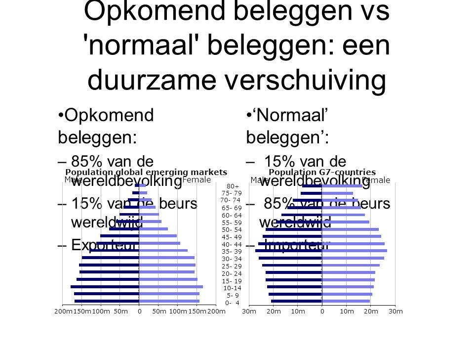 Opkomend beleggen vs 'normaal' beleggen: een duurzame verschuiving Opkomend beleggen: –85% van de wereldbevolking –15% van de beurs wereldwijd –Export