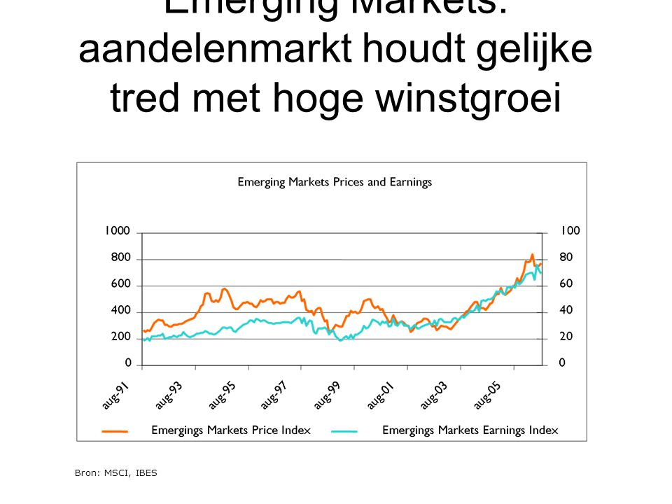 Bron MSCI, IBES, Robeco Emerging Markets: een laag gewaardeerde aandelenmarkt Door hogere groei is het verschil in waardering nog hoog (20-25%)......