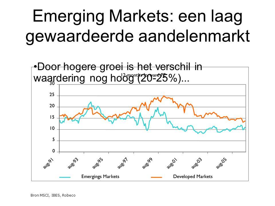 Hoe te profiteren van de ontwikkelingen in Emerging Markets.