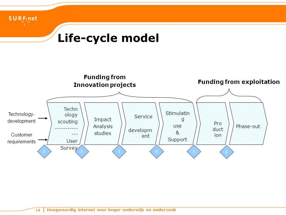 Hoogwaardig internet voor hoger onderwijs en onderzoek 14 Life-cycle model Funding from Innovation projects Funding from exploitation Service developm