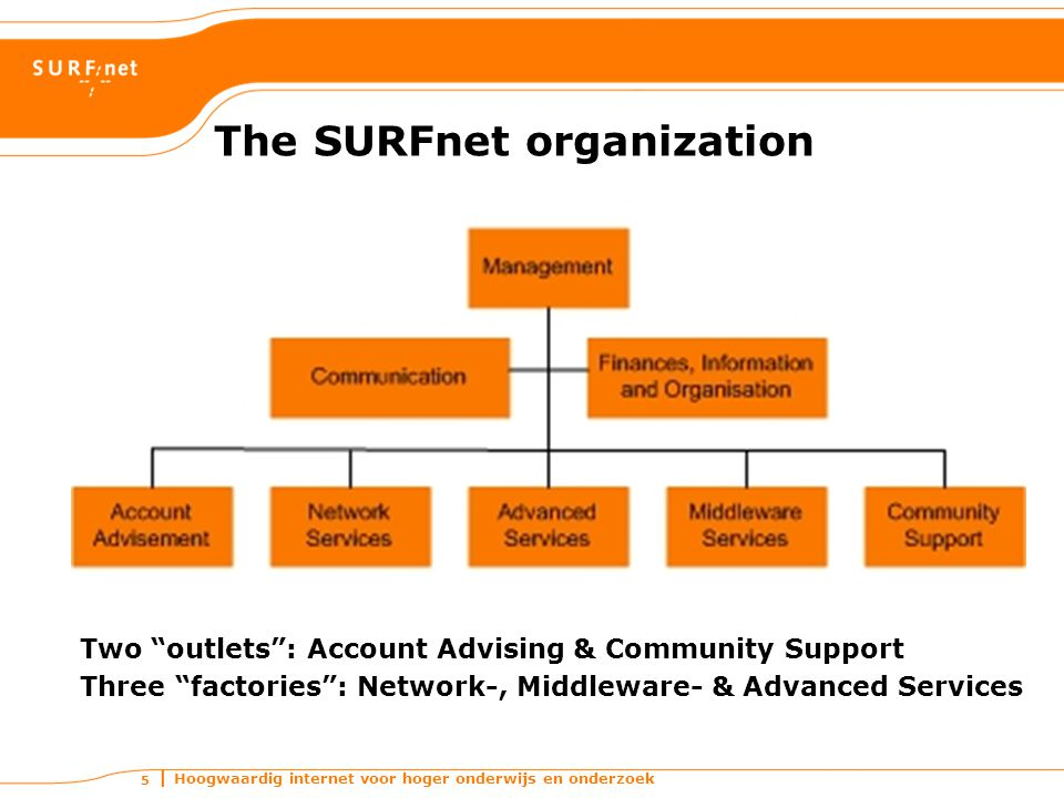 Hoogwaardig internet voor hoger onderwijs en onderzoek 5 The SURFnet organization Two outlets : Account Advising & Community Support Three factories : Network-, Middleware- & Advanced Services