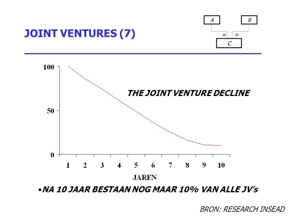 JOINT VENTURES (7) _________________________________ NA 10 JAAR BESTAAN NOG MAAR 10% VAN ALLE JV's THE JOINT VENTURE DECLINE BRON: RESEARCH INSEAD