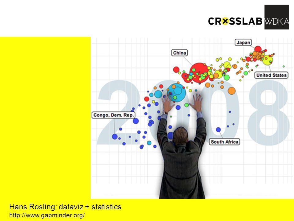 http://www.gapminder.org/ Hans Rosling: dataviz + statistics http://www.gapminder.org/