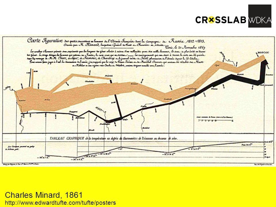 Charles Minard, 1861 http://www.edwardtufte.com/tufte/posters