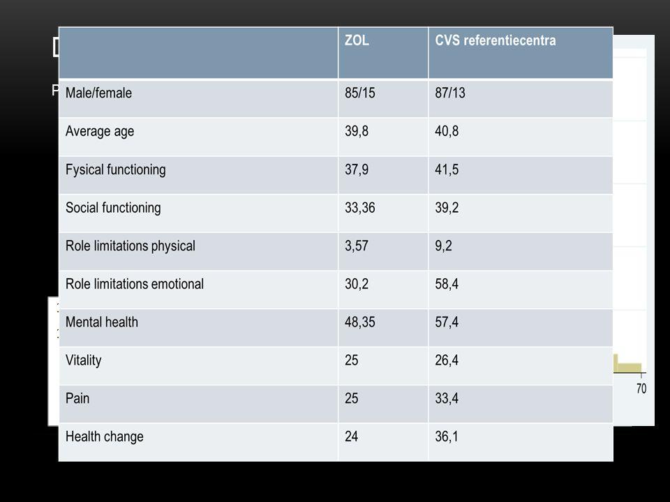 DATA Patientenpopulatie 143 patienten, 3 patiënten geen data 121 vrouwen (84,62 %), 22 mannen (15,38 %) Gemiddelde leeftijd 40 jaar