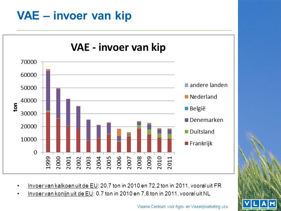 Vlaams Centrum voor Agro- en Visserijmarketing vzw VAE – invoer van kip Invoer van kalkoen uit de EU: 20,7 ton in 2010 en 72,2 ton in 2011, vooral uit FR Invoer van konijn uit de EU: 0,7 ton in 2010 en 7,6 ton in 2011, vooral uit NL