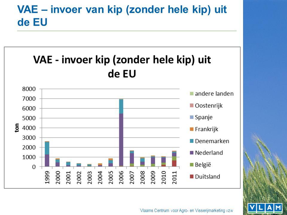 Vlaams Centrum voor Agro- en Visserijmarketing vzw VAE – invoer van code 02071290