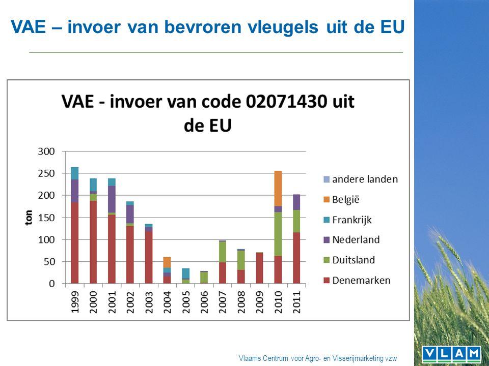 Vlaams Centrum voor Agro- en Visserijmarketing vzw VAE – invoer van bevroren vleugels uit de EU