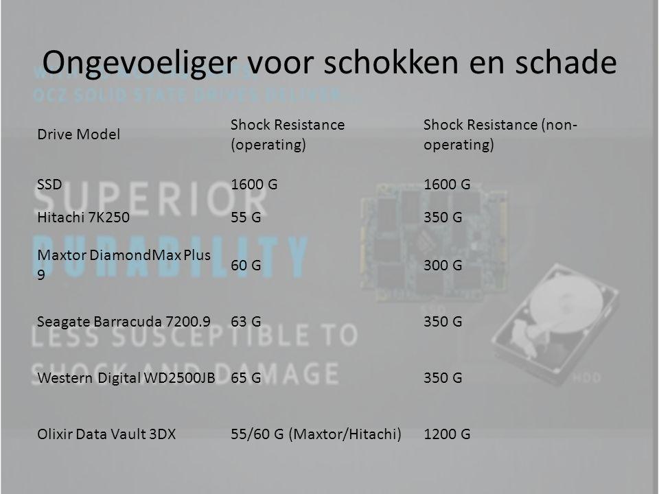 Ongevoeliger voor schokken en schade Drive Model Shock Resistance (operating) Shock Resistance (non- operating) SSD1600 G Hitachi 7K25055 G350 G Maxtor DiamondMax Plus 9 60 G300 G Seagate Barracuda 7200.963 G350 G Western Digital WD2500JB65 G350 G Olixir Data Vault 3DX55/60 G (Maxtor/Hitachi)1200 G