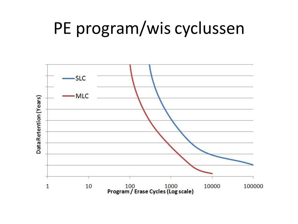 PE program/wis cyclussen