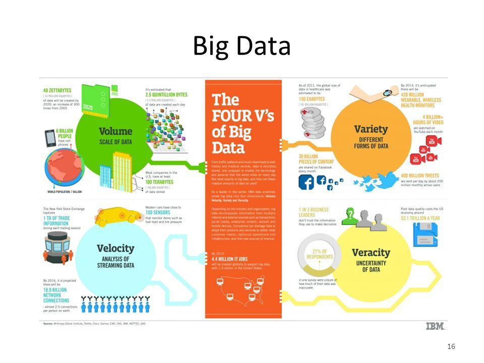 Big Data 16