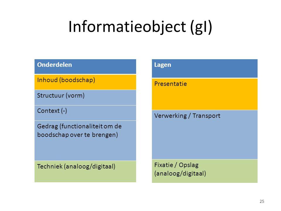 Informatieobject (gI) Onderdelen Inhoud (boodschap) Structuur (vorm) Context (-) Gedrag (functionaliteit om de boodschap over te brengen) Techniek (analoog/digitaal) Lagen Presentatie Verwerking / Transport Fixatie / Opslag (analoog/digitaal) 25