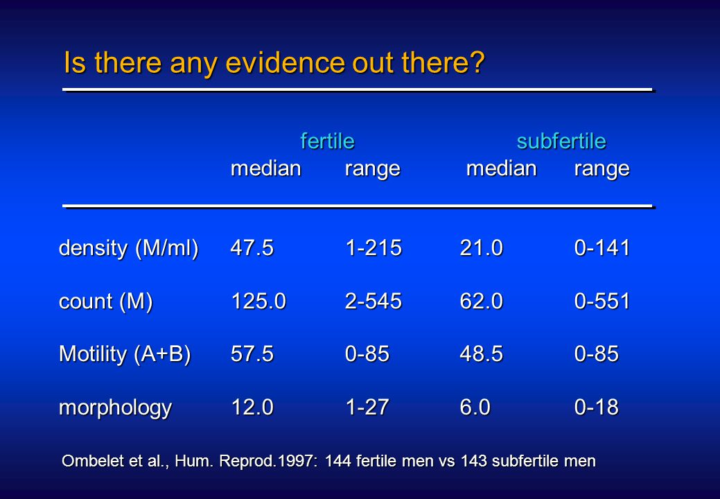Is there any evidence out there? fertilesubfertile fertilesubfertile medianrange medianrange density (M/ml)47.51-21521.00-141 count (M)125.02-54562.00