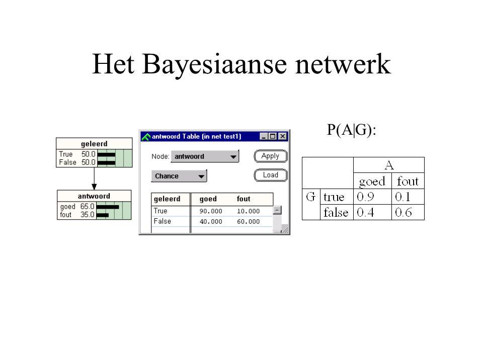 Het Bayesiaanse netwerk P(A|G):