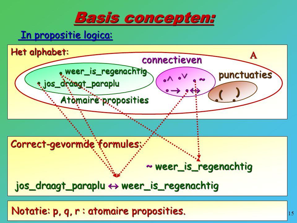 15 Het alphabet:  Basis concepten: In propositie logica: In propositie logica: weer_is_regenachtig jos_draagt_paraplu Atomaire proposities   ~ co