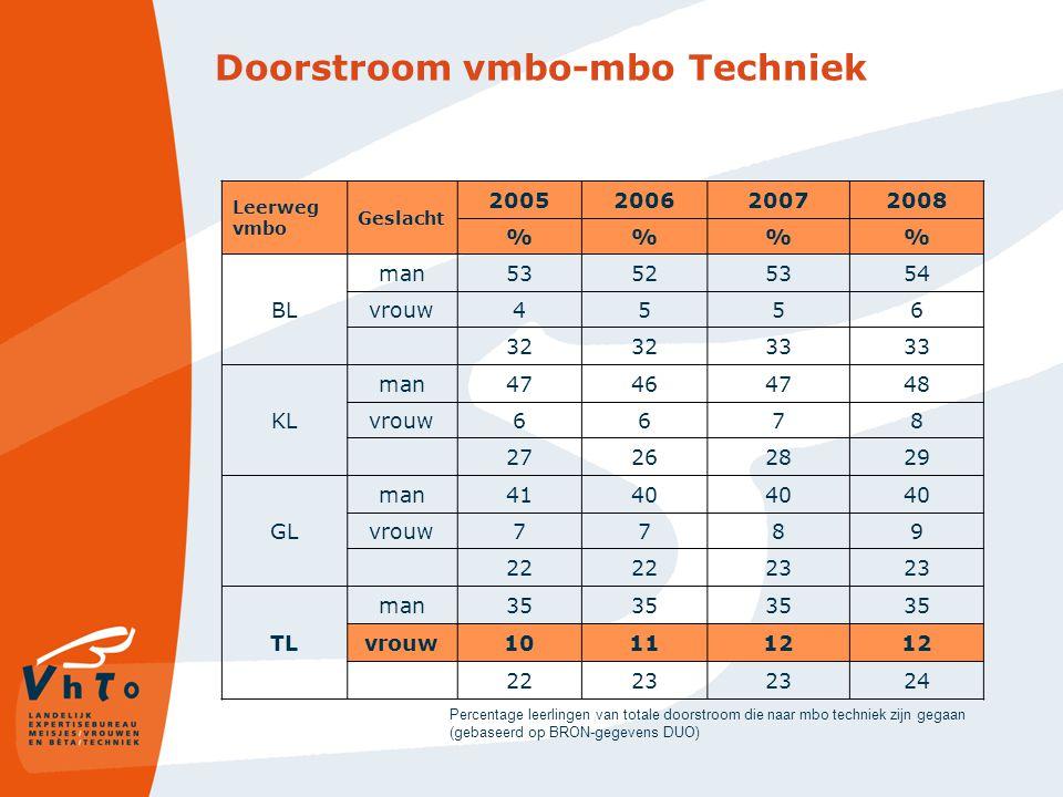 Doorstroom vmbo-mbo Techniek Leerweg vmbo Geslacht 2005200620072008 %% BL man53525354 vrouw4556 32 33 KL man47464748 vrouw6678 27262829 GL man4140 vro