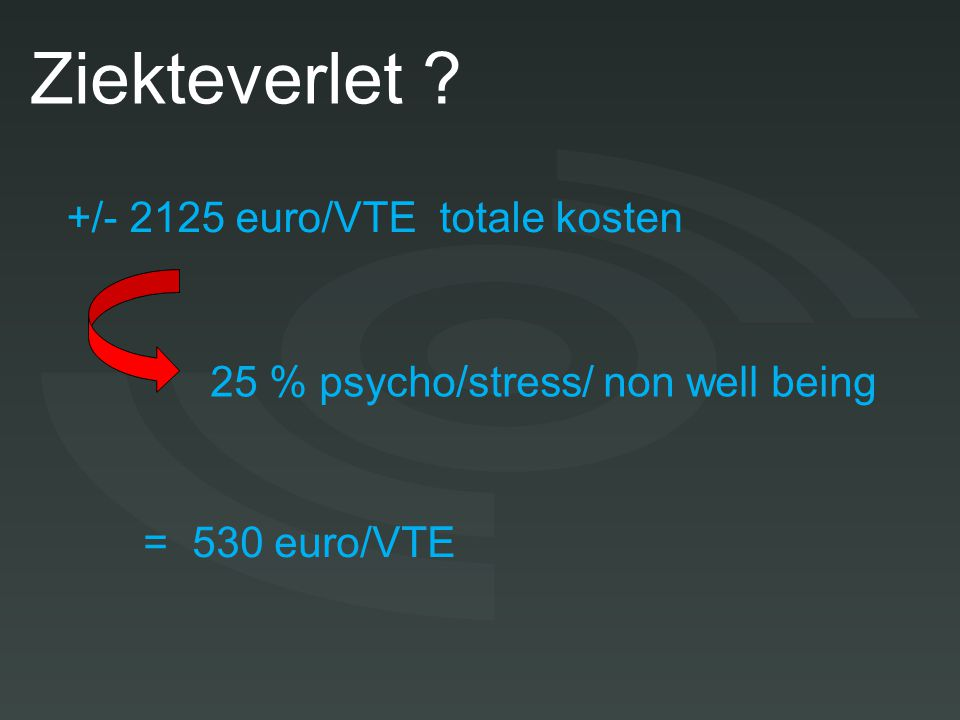 Doel Ziekteverlet ? +/- 2125 euro/VTE totale kosten 25 % psycho/stress/ non well being = 530 euro/VTE