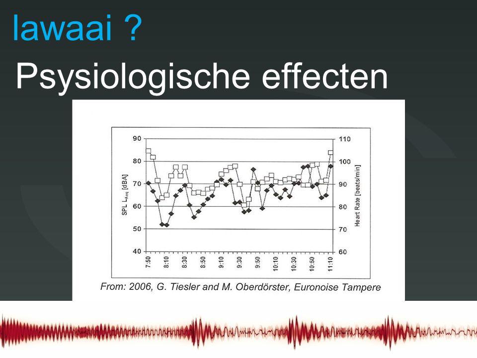 Doel lawaai Psysiologische effecten