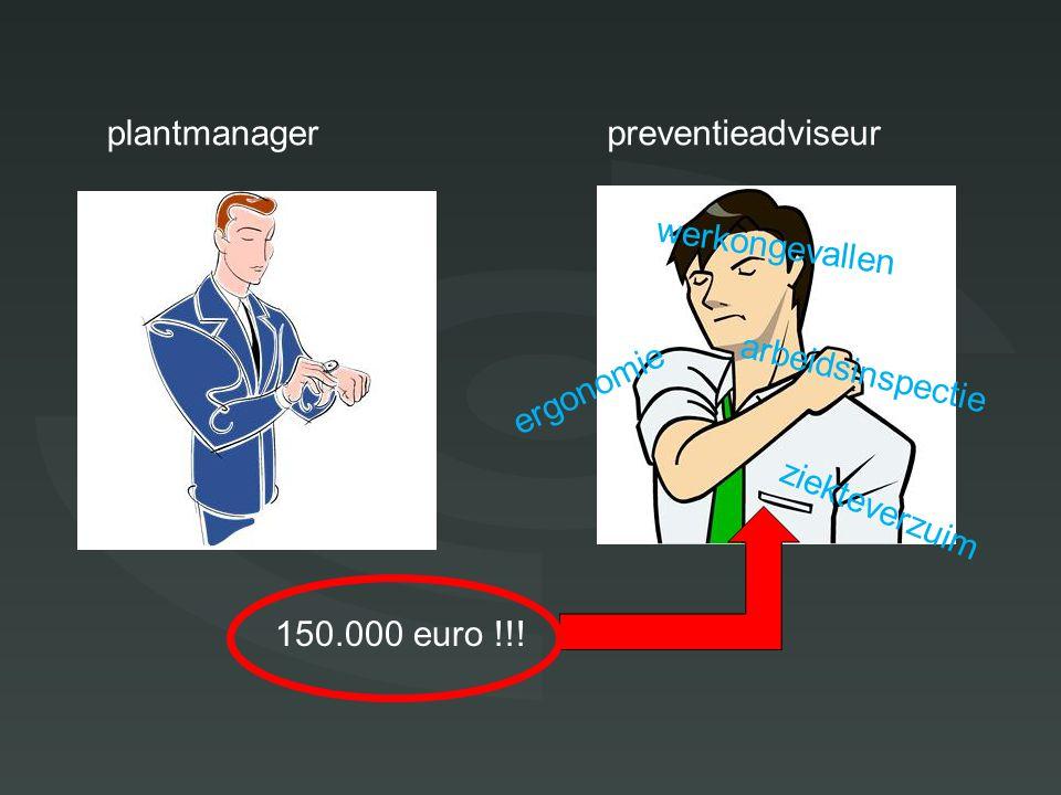 Doel plantmanagerpreventieadviseur 150.000 euro !!.