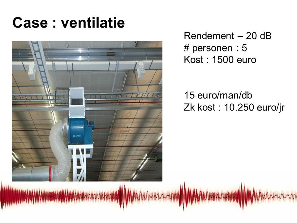 Case : ventilatie Rendement – 20 dB # personen : 5 Kost : 1500 euro 15 euro/man/db Zk kost : 10.250 euro/jr