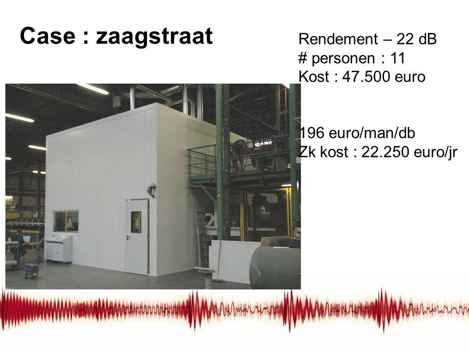 Case : zaagstraat Rendement – 22 dB # personen : 11 Kost : 47.500 euro 196 euro/man/db Zk kost : 22.250 euro/jr