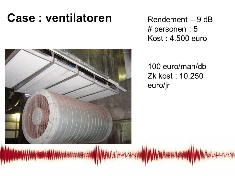 Case : ventilatoren Rendement – 9 dB # personen : 5 Kost : 4.500 euro 100 euro/man/db Zk kost : 10.250 euro/jr