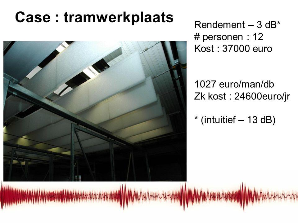 Case : tramwerkplaats Rendement – 3 dB* # personen : 12 Kost : 37000 euro 1027 euro/man/db Zk kost : 24600euro/jr * (intuitief – 13 dB)