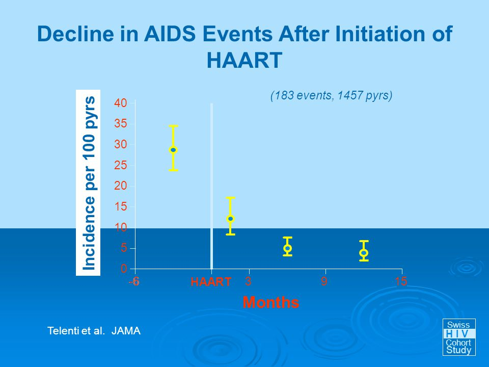 -6 (183 events, 1457 pyrs) -6 HAART 3915 0 5 10 15 20 25 30 35 40 Months Incidence per 100 pyrs Swiss Cohort Study H I V Decline in AIDS Events After