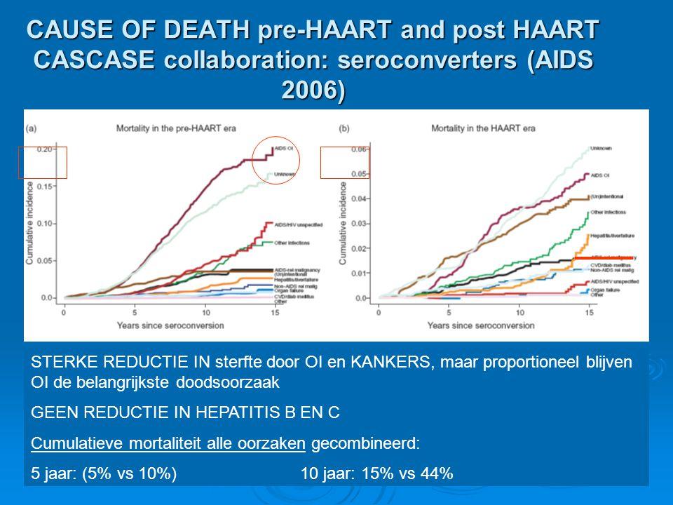 CAUSE OF DEATH pre-HAART and post HAART CASCASE collaboration: seroconverters (AIDS 2006) STERKE REDUCTIE IN sterfte door OI en KANKERS, maar proporti
