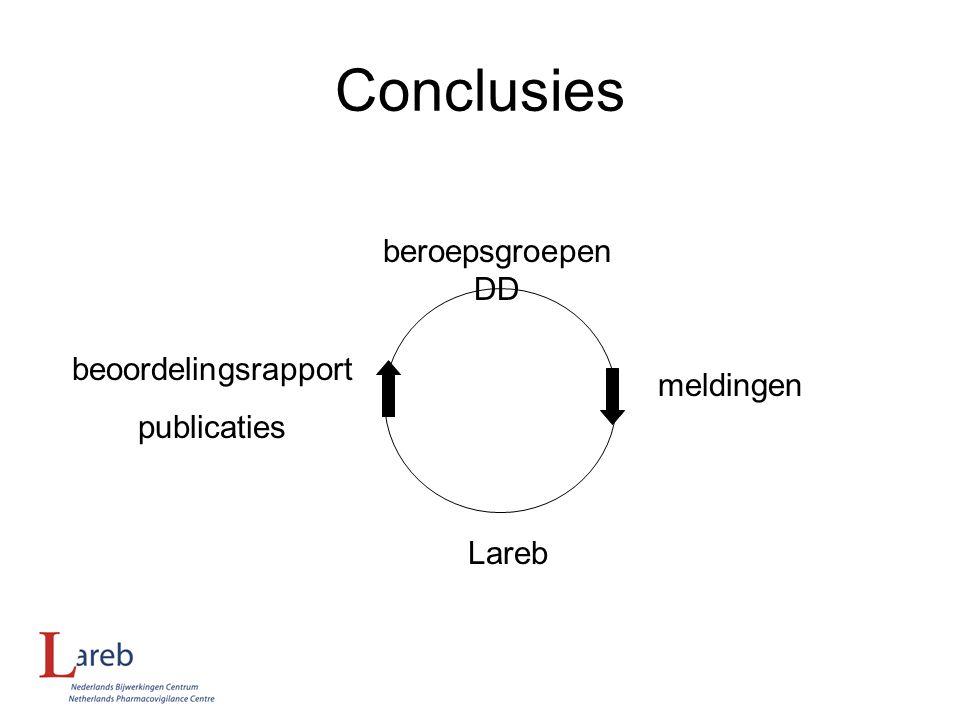 Conclusies beoordelingsrapport publicaties beroepsgroepen meldingen LarebDD