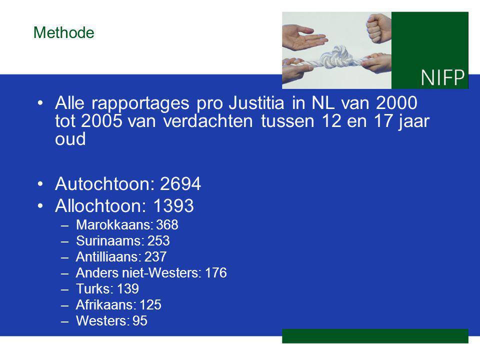 Methode Alle rapportages pro Justitia in NL van 2000 tot 2005 van verdachten tussen 12 en 17 jaar oud Autochtoon: 2694 Allochtoon: 1393 –Marokkaans: 368 –Surinaams: 253 –Antilliaans: 237 –Anders niet-Westers: 176 –Turks: 139 –Afrikaans: 125 –Westers: 95