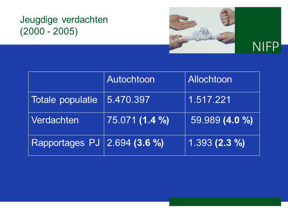 Jeugdige verdachten (2000 - 2005) AutochtoonAllochtoon Totale populatie5.470.3971.517.221 Verdachten75.071 (1.4 %) 59.989 (4.0 %) Rapportages PJ2.694